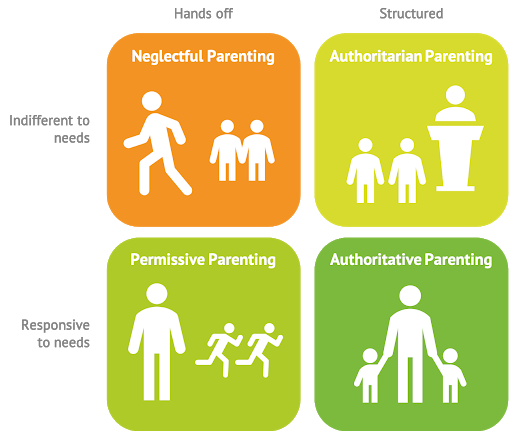 Infographic: Baumrind's four parenting styles