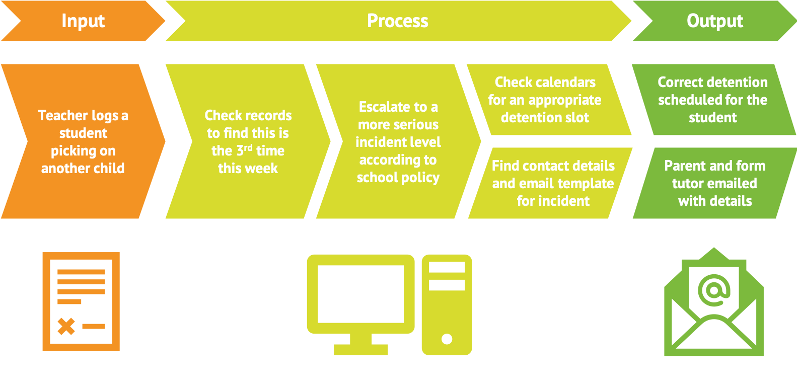 Diagram: an example of an automated behaviour workflow