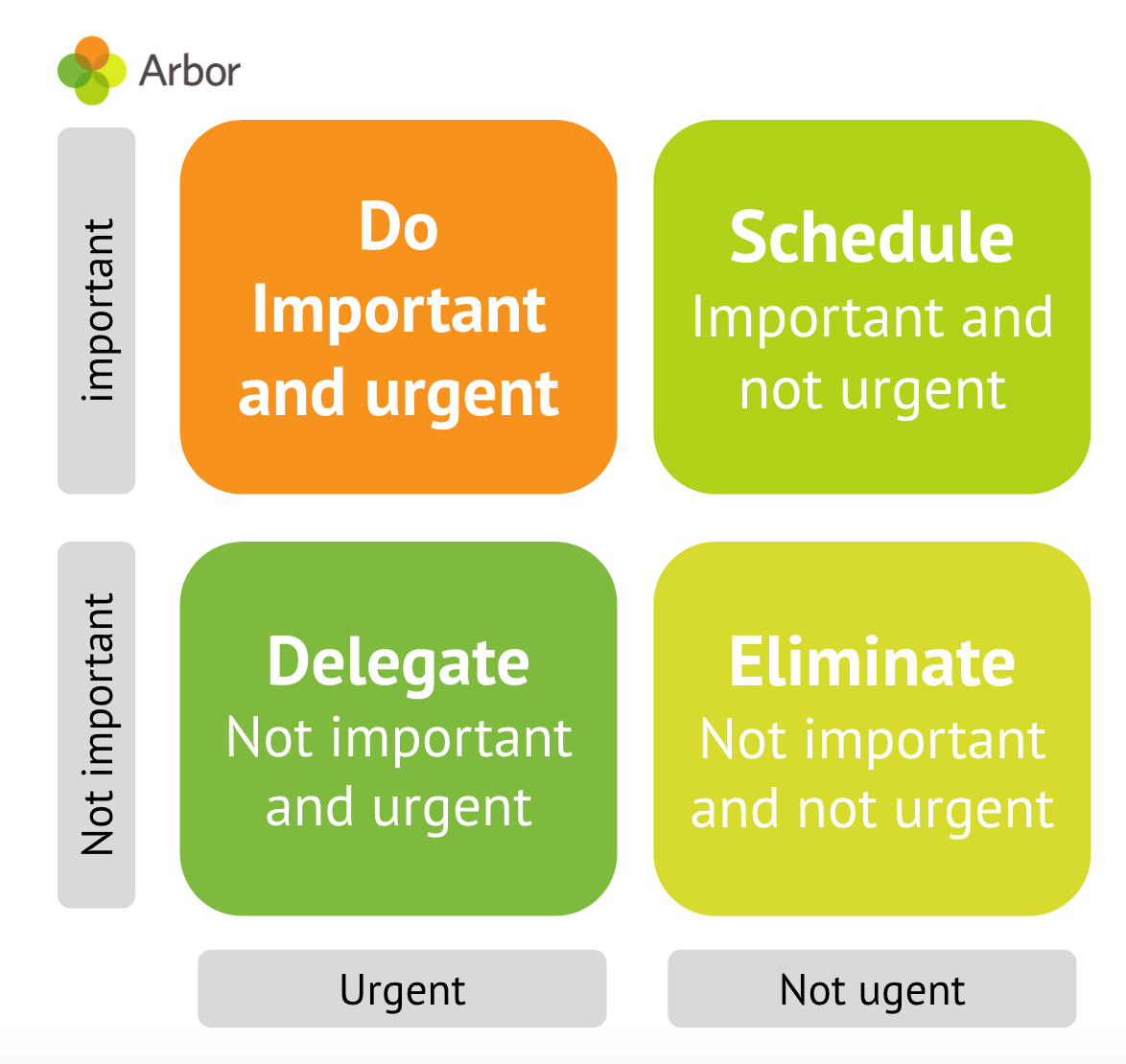 urgency matrix