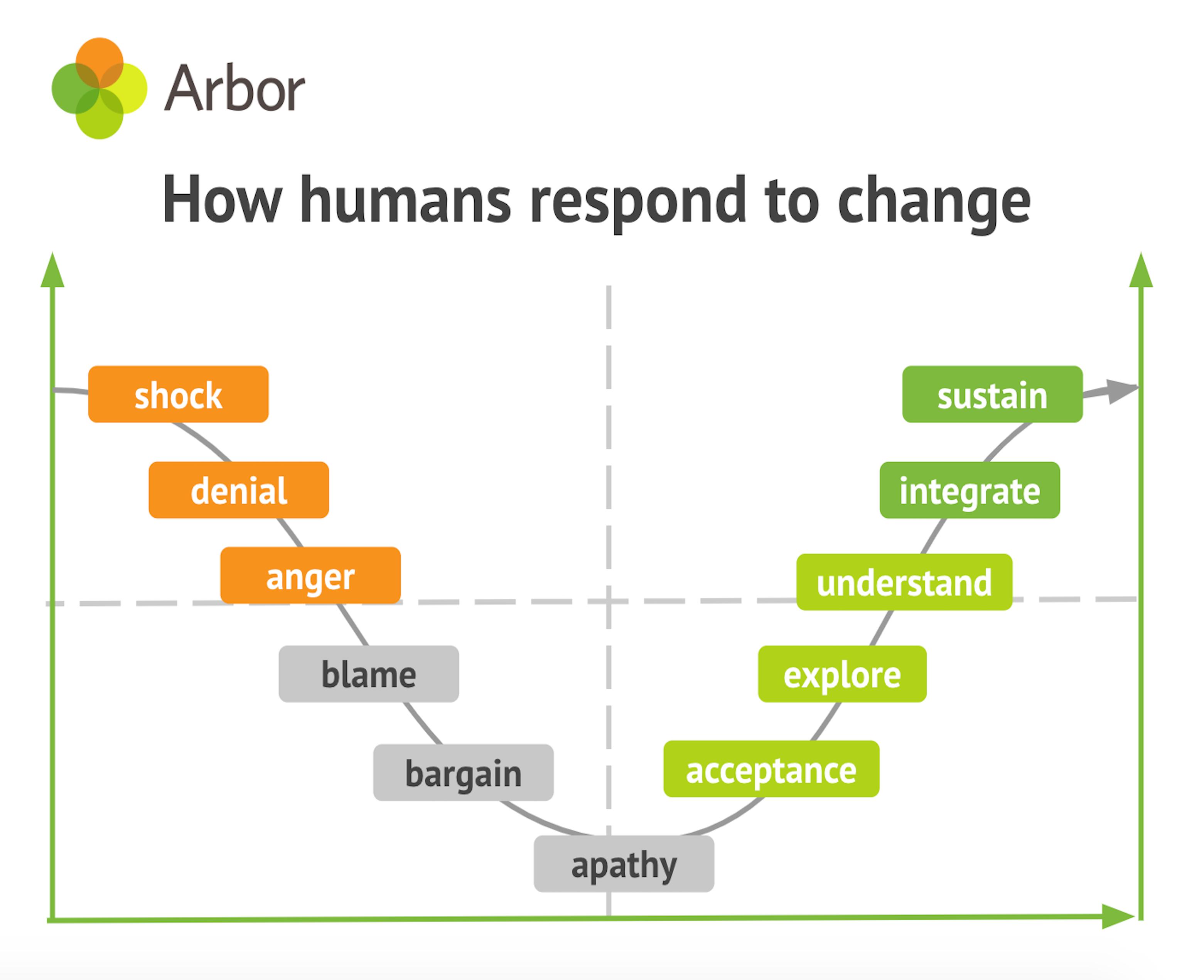 Change response