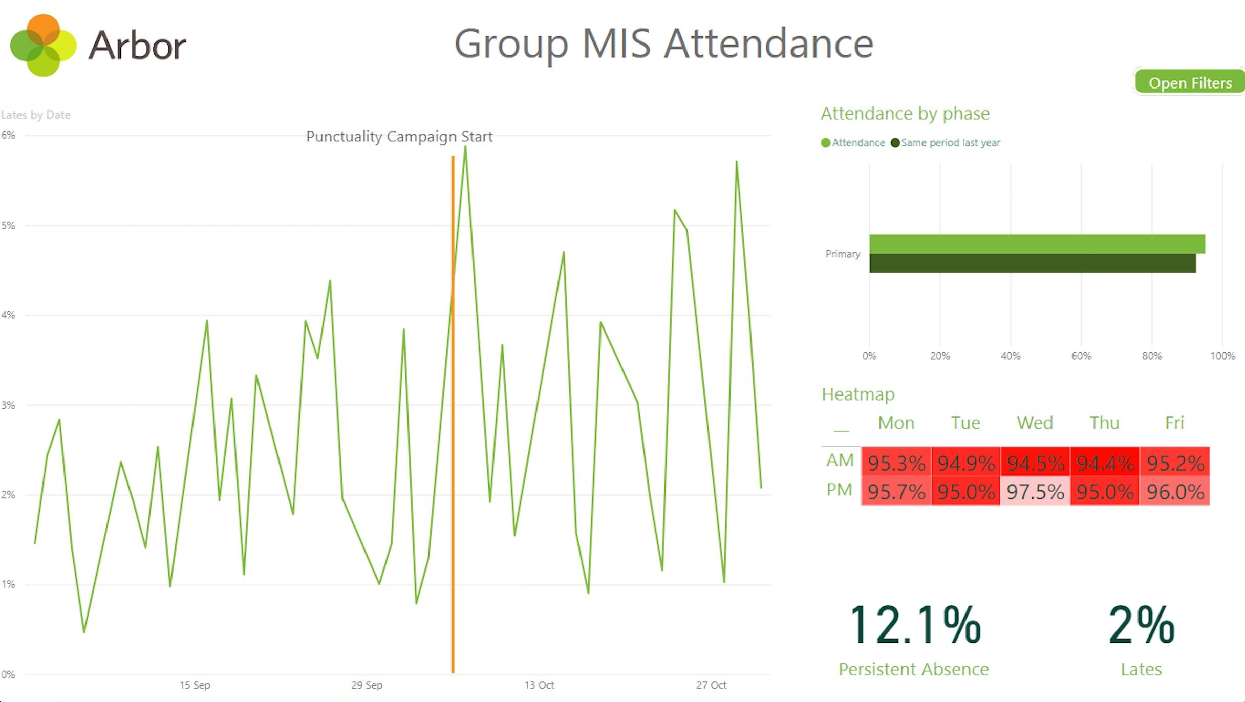 attendance-Power-BI